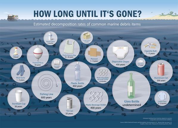 Marine debris facts